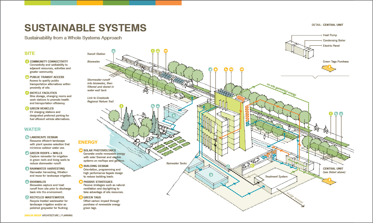Sustainability From A Whole Systems Approach